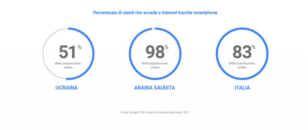 Ricerche nel 2017 - il trionfo dei dispositivi mobili